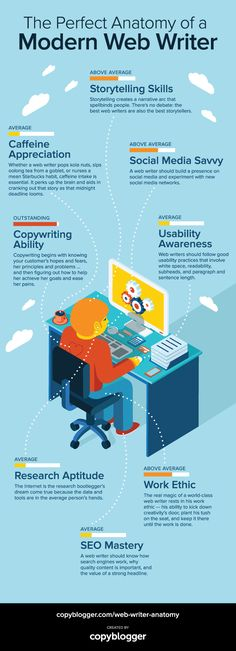 #webwriter #copywriting #blogging