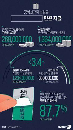 [그래픽뉴스] 공익신고자 보상금 2억6900만원 지급 http://www.news1.kr/photos/details/?2224864 Designer, Jinmo Choi.  #inforgraphic #inforgraphics #design #graphic #graphics #인포그래픽 #뉴스1 #뉴스원 [© 뉴스1코리아(news1.kr), 무단 전재 및 재배포 금지]