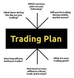 Trading infographic : Formulating Your Plan of Attack | Daily Forex Trading Edge
