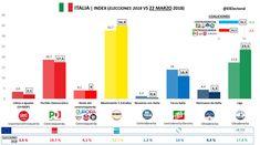 Italia: nueva subida del M5S y de la Liga Norte tres semanas después de las elecciones