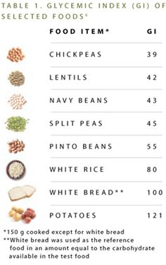 glycemic index chart for varieties of beans