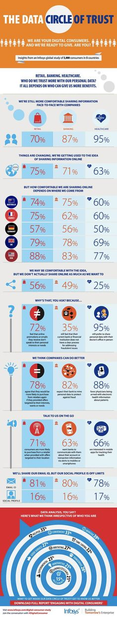 When Consumers Will (and Won't) Share Personal Data [Infographic]