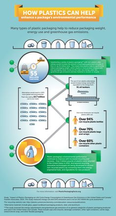 Interesting #infographic on how #plastics can enhance a package's environmental performance. Visit plasticpackagingperspective.com for more statistics and info.
