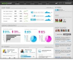 SproutSocial Turns Social Networks Into Marketing Tools For Businesses - http://rightstartups.com/sproutsocial-turns-social-networks-into-marketing-tools-for-businesses-755/