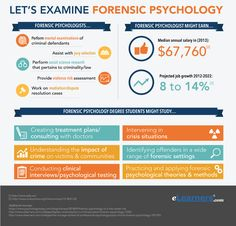 Forensic psychology paper topics
