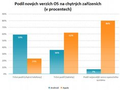smartphones and tablets, iOS and Android: shares and latest version penetration (Czech Republic, 2012-08-07)