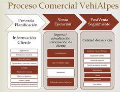 proceso-comercial-vehialpes.png (1010×776)