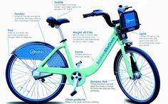 Los servicios de bicicletas públicas: un vistazo a golpe de pedal