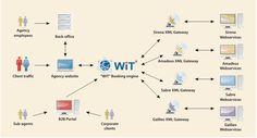 Diagram of Ota Tourism Marketing, Engineering, Diagram, Technology