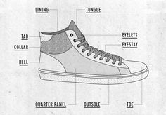 Our guide to what's what on a shoe // ELECT Blog // #shoes #shoefacts #sneakers #shoeanatomy #design #electfootwear