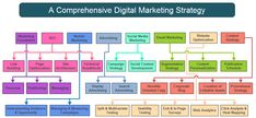 Digital Marketing Consulting, strategy and  process