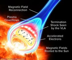 According to the new findings,  particles thrown out by the sun are accelerated in a regio...