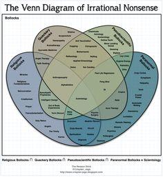 The Reason Stick: The Venn Diagram of Irrational Nonsense
