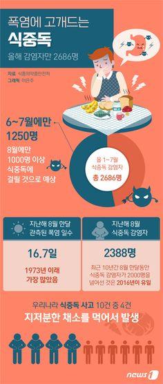 [그래픽뉴스] 폭염에 고개드는 '식중독'…올해 감염자만 2686명