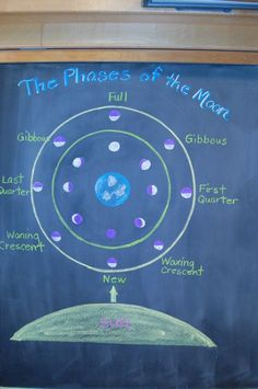 Waldorf ~ 6th grade ~ Astronomy ~ Phases of the Moon ~ chalkboard drawing
