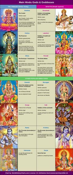 HINDU GODS CHART There are four main sects within Hinduism: Shaivism (in which Shiva is worshipped as the main god); Vaishnavism (in which Vishnu worshipped as the main god); Shaktism (in which the female aspects of god are primarily worshipped) World Religions, Hindu Deities, Indian Gods, Tantra, Gods And Goddesses, Chakras, Wicca, Magick, Yandere