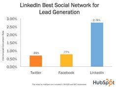 Best social media networks for lead generation eDigital Mauricio Escobar 0481 367 711 #linkedin #linkedinmarketing #linkedinads #linkedinsydney #linkedinsupport