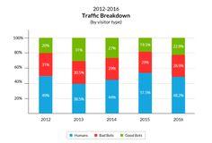 Plus de la moitié du trafic d'un site web vient des bots