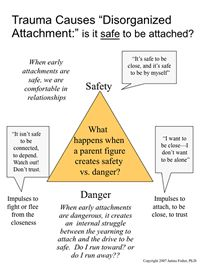 """Trauma Causes """"Disorganized Attachment:"""" Is it safe to be attached? Trust issues are a major component of C-PTSD/relational trauma from childhood. Trauma Therapy, Therapy Tools, Play Therapy, Behavioral Therapy, Occupational Therapy, Attachment Theory, To Do Planner, Mental Health Counseling, Family Therapy"""