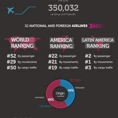 Mexico City International Airport Facts