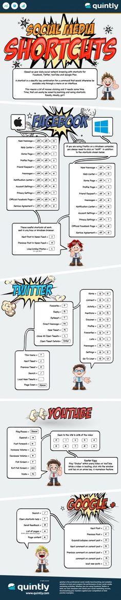 Facebook, Twitter, YouTube et GooglePlus : shortcut guide