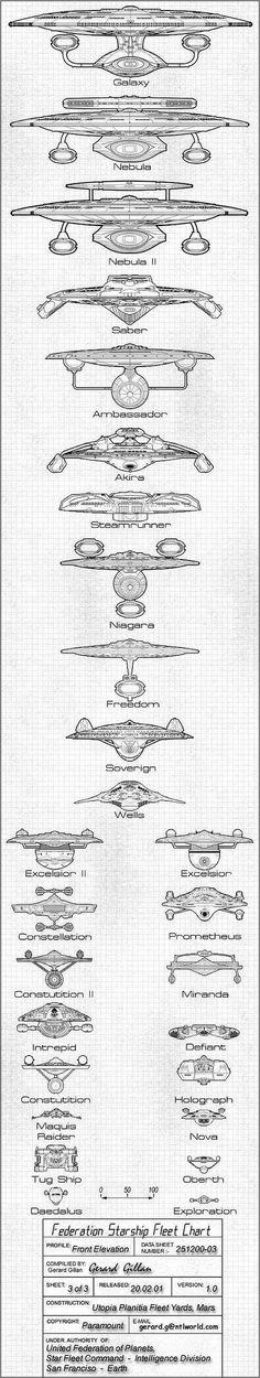 United Federation of Planets ship classes, Star Trek Star Wars, Star Trek Tos, Stargate, Film Science Fiction, Fan Fiction, Star Trek Starships, Star Trek Ships, Star Trek Universe, Star Trek Enterprise