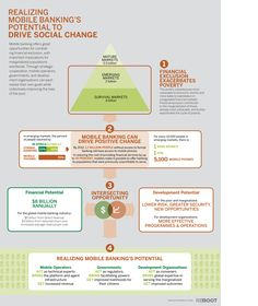 Realizing Mobile Banking's Potential To Drive Social Change [INFOGRAPHIC] #social #change