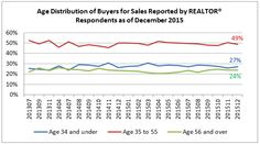 Home Buyers 34 Years and Under: 27 Percent of Residential Sales in December 2015