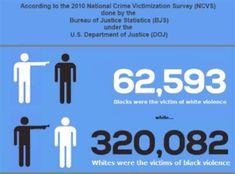FBI statistics black white crime at DuckDuckGo