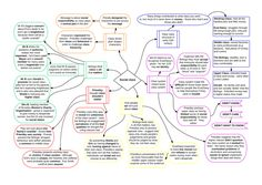 Mindmap explaining why and how different themes are presented in An Inspector Calls: - Social Respnsibility - Learning About Life - Judgement - Men and Women - Young and Old - Social Class - Family Life - Br. English Gcse Revision, Gcse English Language, Gcse English Literature, Exam Revision, Revision Notes, Study Notes, An Inspector Calls Revision, School Study Tips, School Tips