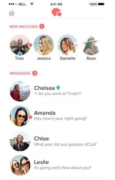 Am I swiping right? How Tinder falls short for men and women     - CNET  If they had Tinder when I was single the guys say imagining the possibilities.  Youre single? Have you not tried Tinder? the gals ask incredulously.  People who have never used Tinder seem to think its a gateway to instant connection or gratification. But those who have used the app will tell you its not that simple. They say the digital road to romance can be a perilous one.  And now theres research to back them up…