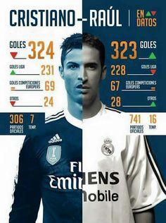 Comparativo Cristiano-Raúl