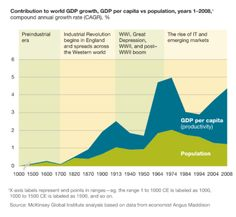 The role of productivity in global GDP growth Western World, Industrial Revolution, Data Visualization, Wwi, Economics, Productivity, Depression, Deck, Facts