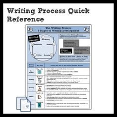 Writing Process Quick Reference >> #writing #middleschool #ELA #writingprocess #revise #edit #draft #publish