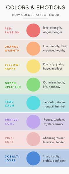 We wanted to learn more about people's perceptions of color, so we sent a survey to 2200 entrepreneurs in 50+ countries and asked them to describe eight different colors in one word. #colorschemes #colorcombinations #aestheticcolorpalette #colourcombinations #colourschemes #colourpalette #colorpalette #design #graphicdesign Emotional Meaning, Colour Schemes, Color Palettes, Colors And Emotions, How To Memorize Things, Things To Come, Words Of Hope, Happy Words, Color Psychology