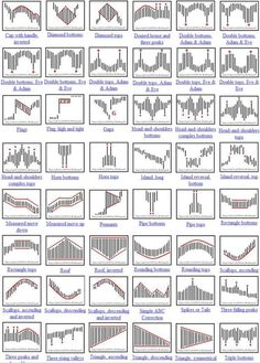 What is Forex? What is the Forex market? What is the Forex Market? Trading in live and stock market pro tutorials Bollinger Bands, Stock Trading Strategies, Candlestick Chart, Forex Trading Tips, Trading Quotes, Stock Charts, Investing In Stocks, Stock Investing, Day Trading