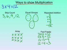 Ways to show multiplication- would make a great anchor chart 4th Grade Classroom, 3rd Grade Math, Grade 2, Math Resources, Math Activities, Classroom Resources, Classroom Ideas, Math Lessons, Math Tips