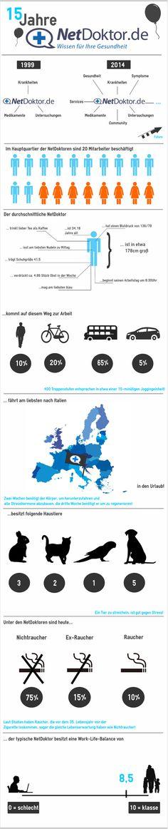 Ihr wollt mehr über uns wissen? Dann zeigt euch unsere Infografik, wie wir bei NetDoktor.de so ticken :-)