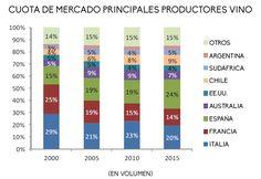 El mercado del vino, del consumo interno al negocio de la exportación