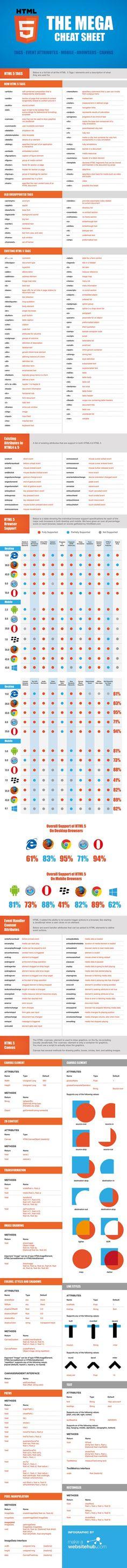Cheat-Sheet für HTML5-Entwickler. (Grafik: MakeAWebsiteHub.com )…: