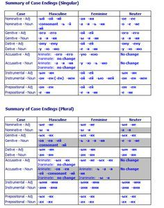 Summary of case endings - Singular/Plural