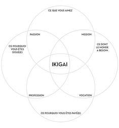 Utiliser l'exercice de l'Ikigai pour trouver ce pourquoi on est fait