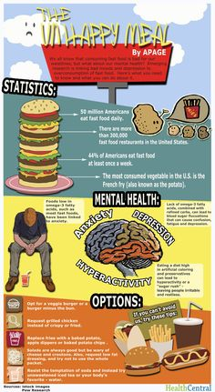 Fast Food And Depression #Infographic. You can read the abstract for the study linking fast food to #depression here: http://www.ncbi.nlm.nih.gov/pubmed/21835082
