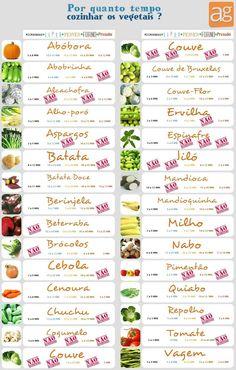 Por quanto tempo cozinhar os Vegetais?