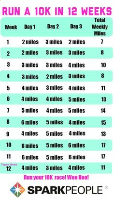 a sensible 10K training plan! If you can run 2 miles, you can use this plan and  a 10K in just 12 weeks.