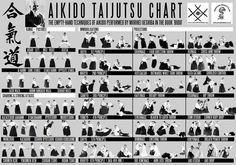 """Tableau des techniques à mains nues créé par M. UESHIBA Senseï pour son livre """"Budo"""""""
