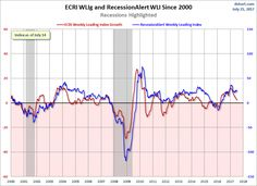 Today's release of the publicly available data from ECRI puts its Weekly Leading Index (WLI) at 144.8, up from the previous week. Year-over-year the four-week