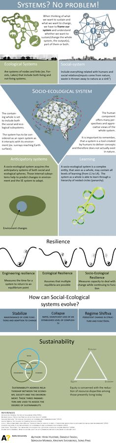 """Eight infographics from """"Systems Thinking – Coevolving Innovations Space Map, Systems Thinking, Complex Systems, System Model, Social Enterprise, Conflict Resolution, Data Science, Emotional Intelligence, Design Thinking"""