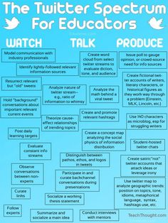 twitter in classroom - 25 ways twitter can help you in your teaching