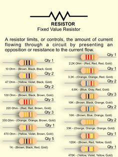 A resistor limits, or controls, the amount of current flowing through a circuit by presenting an opposition or resistance to the current flow. Learn more about how and when a resistor is used, plus learn about many other electronic components from our Intro to Electronics - The Basics v2.0 - A STEM Curriculum by ETron Circuit Labs